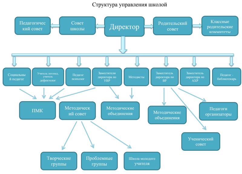 Структура иорганы управления школы