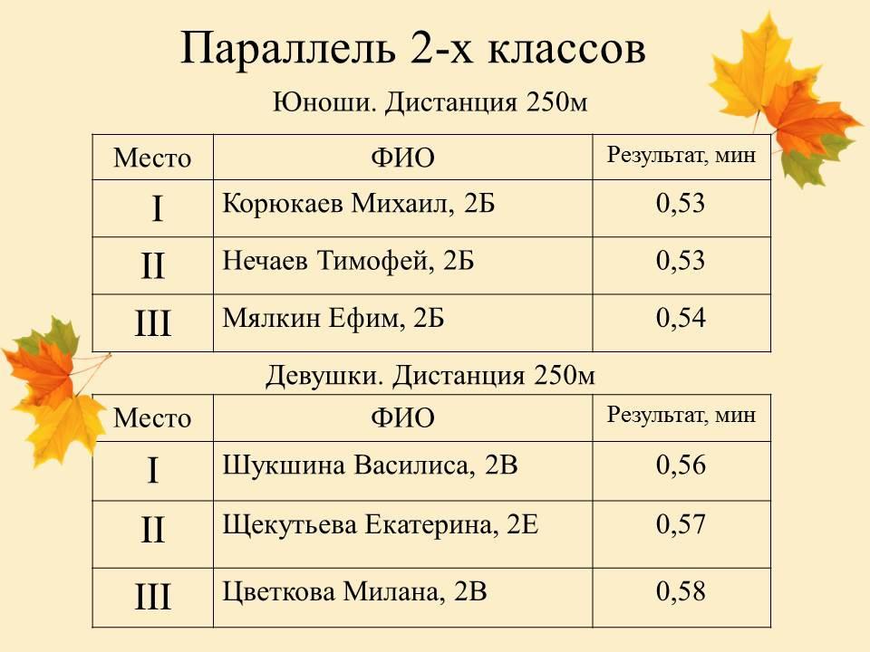 Кросс «Багряные листья»